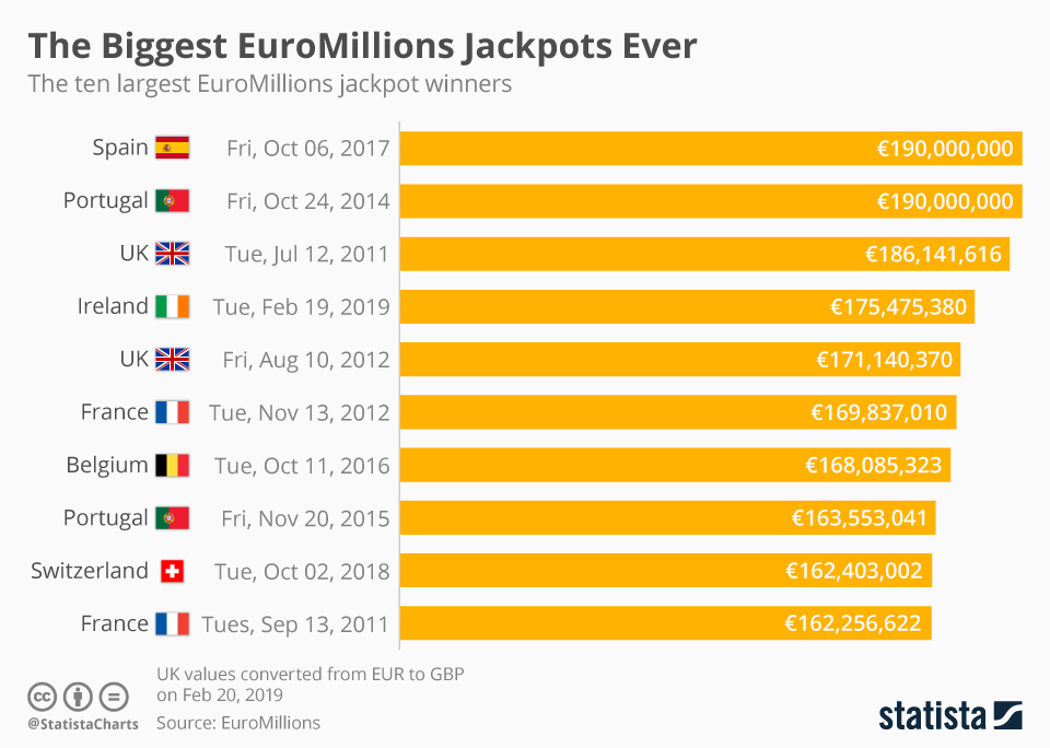 Statistiche Euromillions