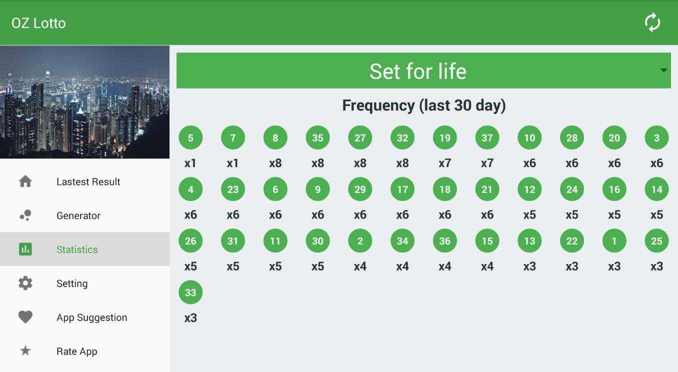Résultats de la loterie Oz Lotto & détails du jeu