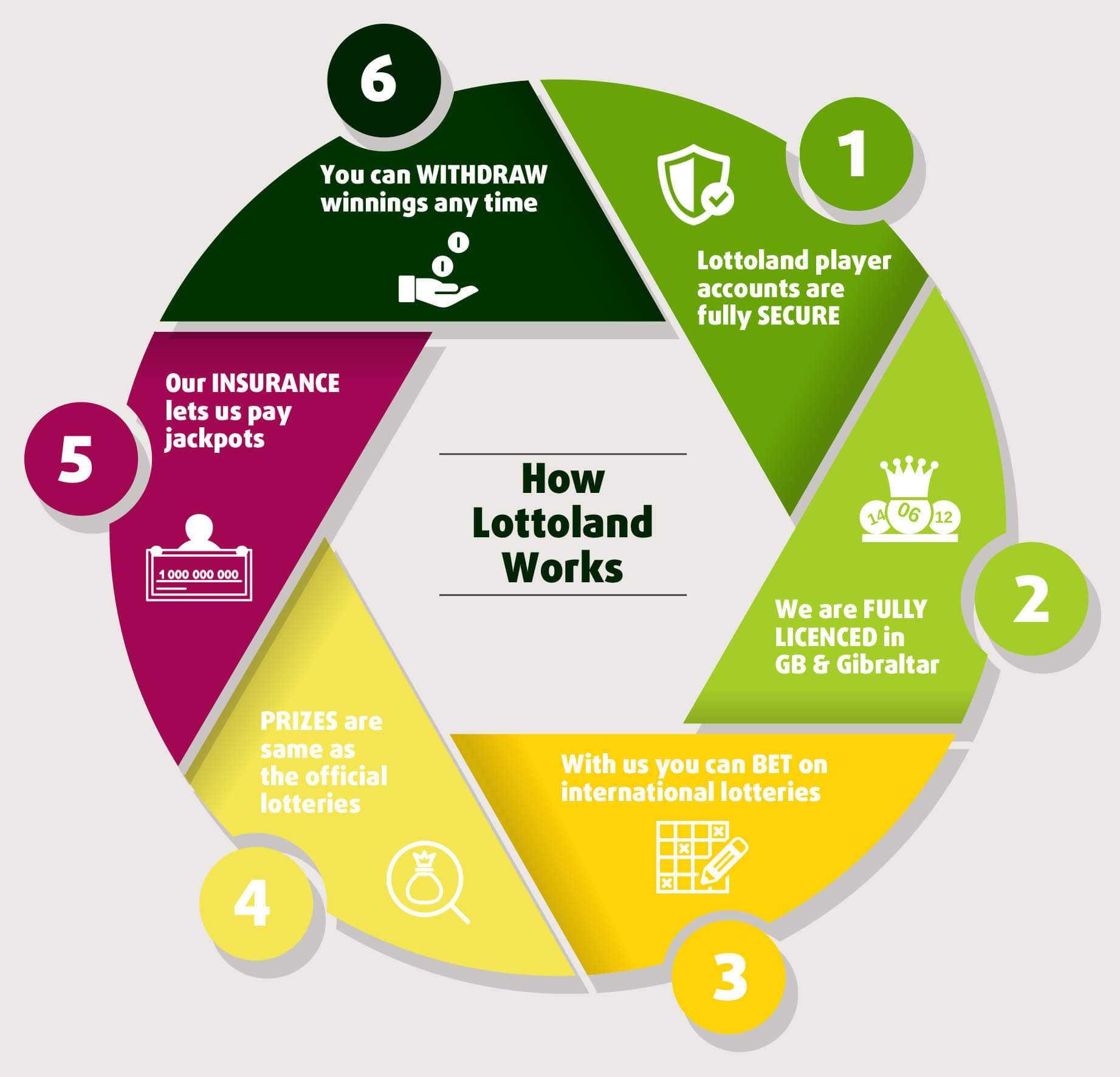 Hvad skjuler powerball-lotteriet?? | chokerende anmeldelser (2020)