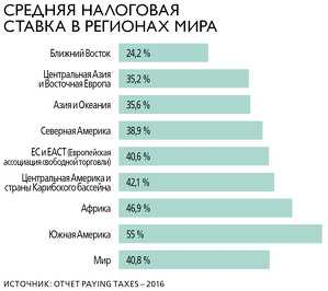 Russian tax on winnings: 13%, 30% or 35%