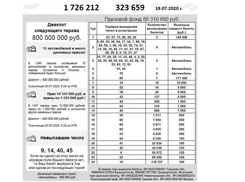 Tarkista Russian Lotto -lippu | tuloksia 1349 verenkiertoon