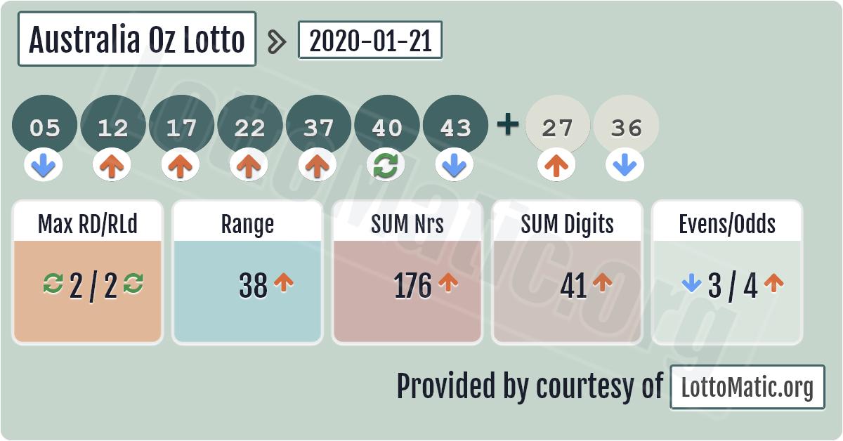 العب أوز لوتو على الإنترنت: مقارنة الأسعار على موقع lotto.eu