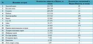 Amerikansk powerball lotteri - kjøp billetter fra Russland