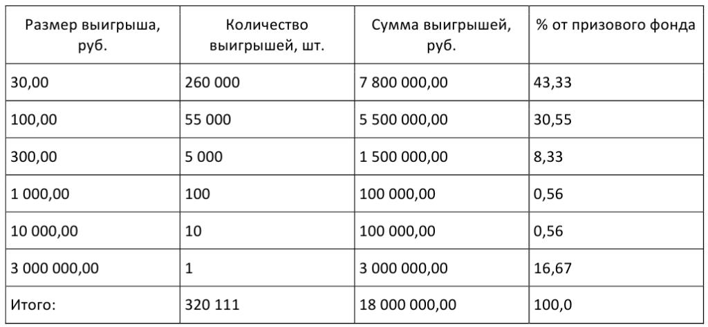 Amerikansk kraftballlotteri - kjøper billett fra Russland