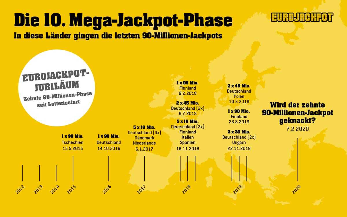 Play Eurojackpot online (price comparison + free-tip) - lotto.eu